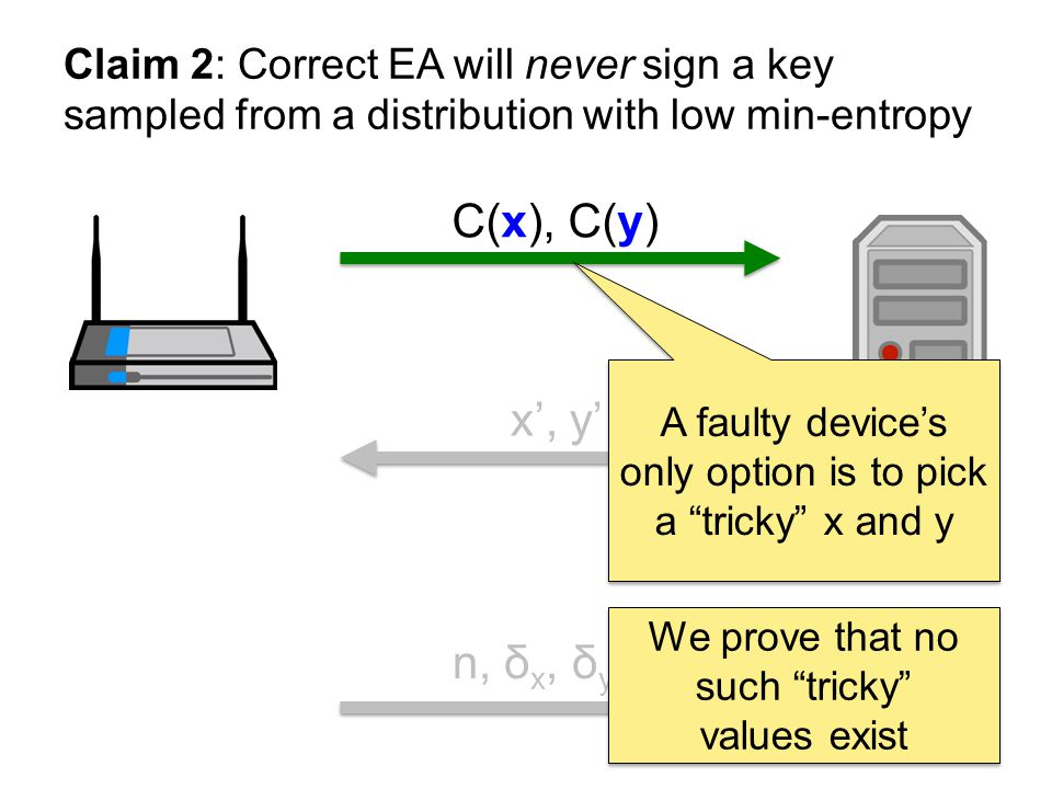 C(x), C(y) x, y n, δ x, δ y, π Claim 2: Correct EA will never sign a key sampled from a distribution with low min-entropy A faulty devices only option is to pick a tricky x and y We prove that no such tricky values exist
