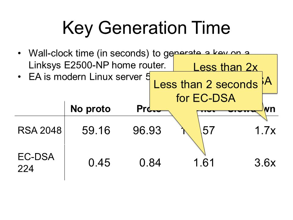 Key Generation Time No protoProtoProto+netSlowdown RSA x EC-DSA x Wall-clock time (in seconds) to generate a key on a Linksys E2500-NP home router.