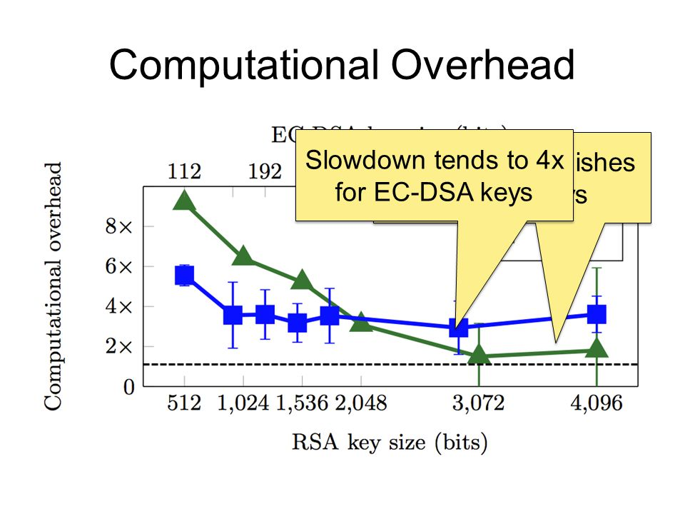 Computational Overhead Overhead diminishes for RSA keys Slowdown tends to 4x for EC-DSA keys