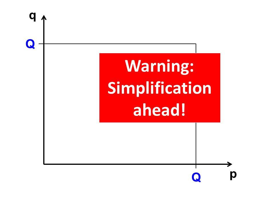 p q Q Q Warning: Simplification ahead!