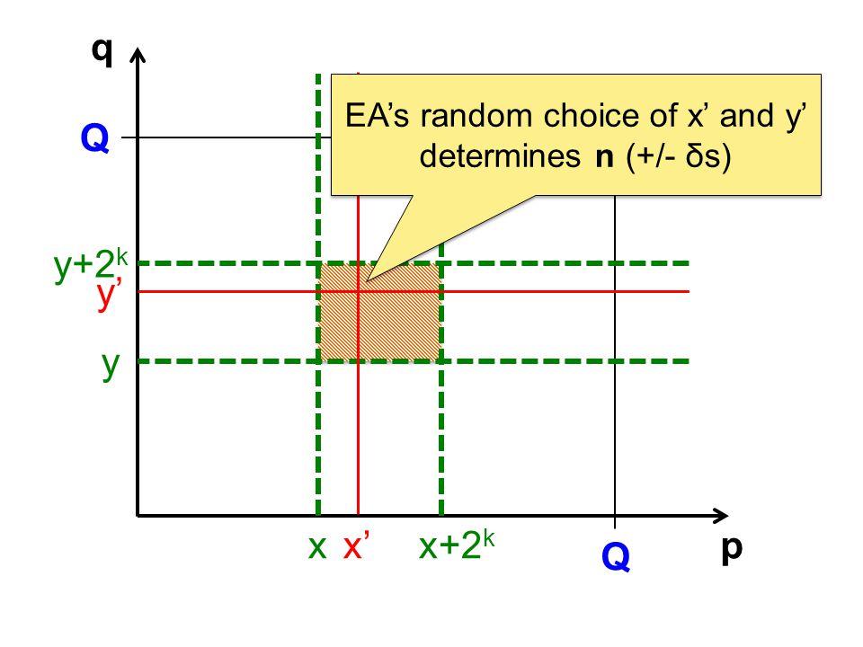 p q Q Q x y x+2 k y+2 k x y EAs random choice of x and y determines n (+/- δs)