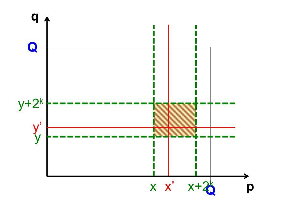 p q Q Q x y x+2 k y+2 k x y