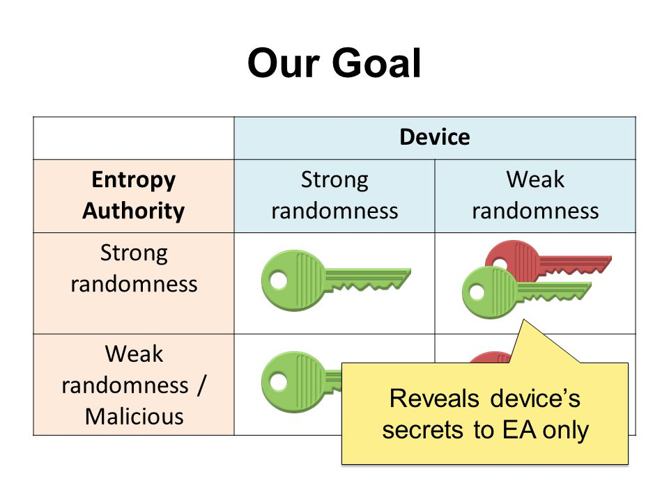 Our Goal Device Entropy Authority Strong randomness Weak randomness Strong randomness Weak randomness / Malicious Reveals devices secrets to EA only