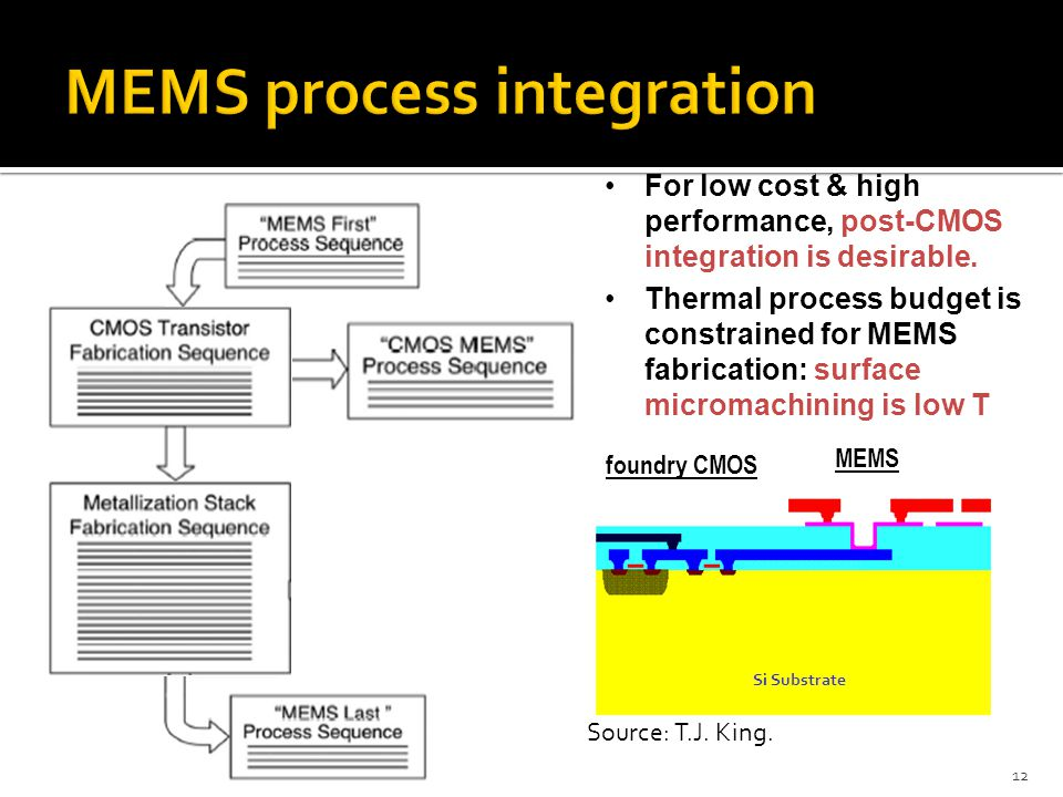 12 For low cost & high performance, post-CMOS integration is desirable. Thermal process budget is constrained for MEMS fabrication: surface micromachi