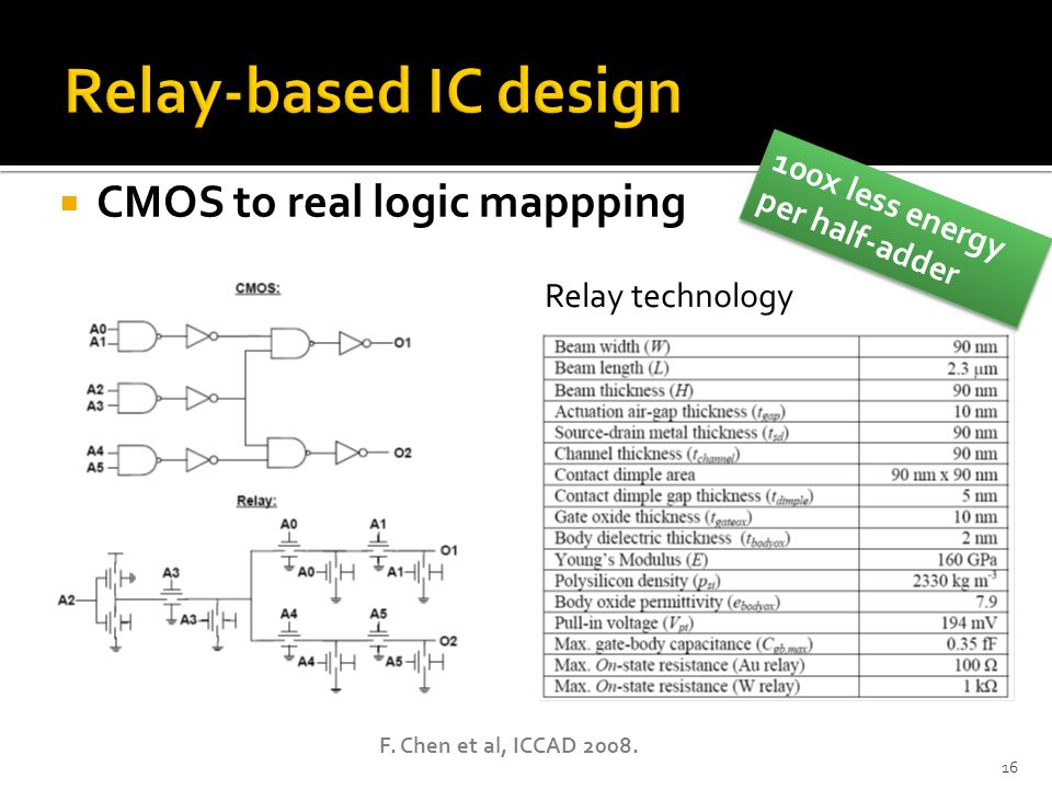 16 CMOS to real logic mappping Relay technology F. Chen et al, ICCAD 2008. 100x less energy per half-adder