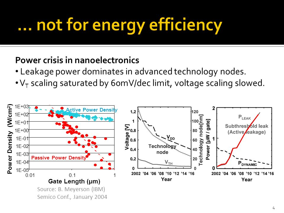 Power crisis in nanoelectronics Leakage power dominates in advanced technology nodes. V T scaling saturated by 60mV/dec limit, voltage scaling slowed.