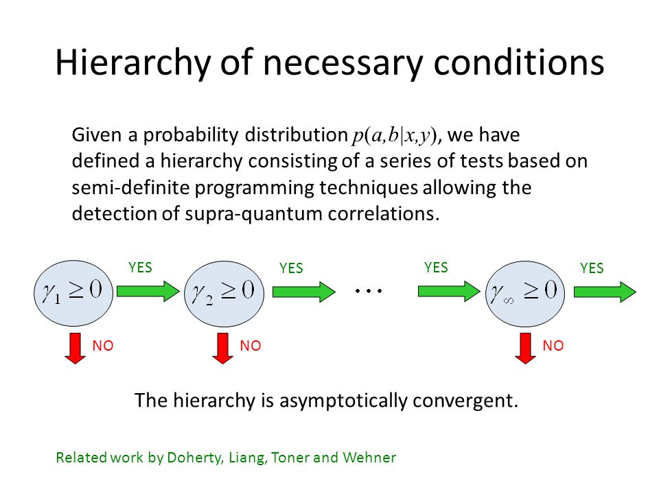 Convergence of the hierarchy If some correlations satisfy all the steps in the hierarchy, then: with ?