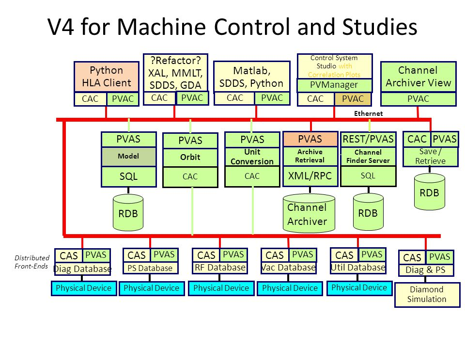 V4 for Machine Control and Studies Distributed Front-Ends ?Refactor? XAL, MMLT, SDDS, GDA Physical Device Ethernet Python HLA Client CAC Diag Database