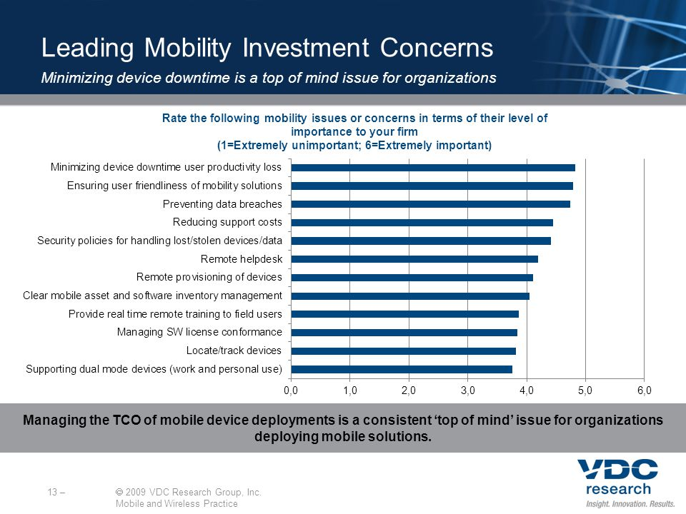 Rate the following mobility issues or concerns in terms of their level of importance to your firm (1=Extremely unimportant; 6=Extremely important) 13 – 2009 VDC Research Group, Inc.