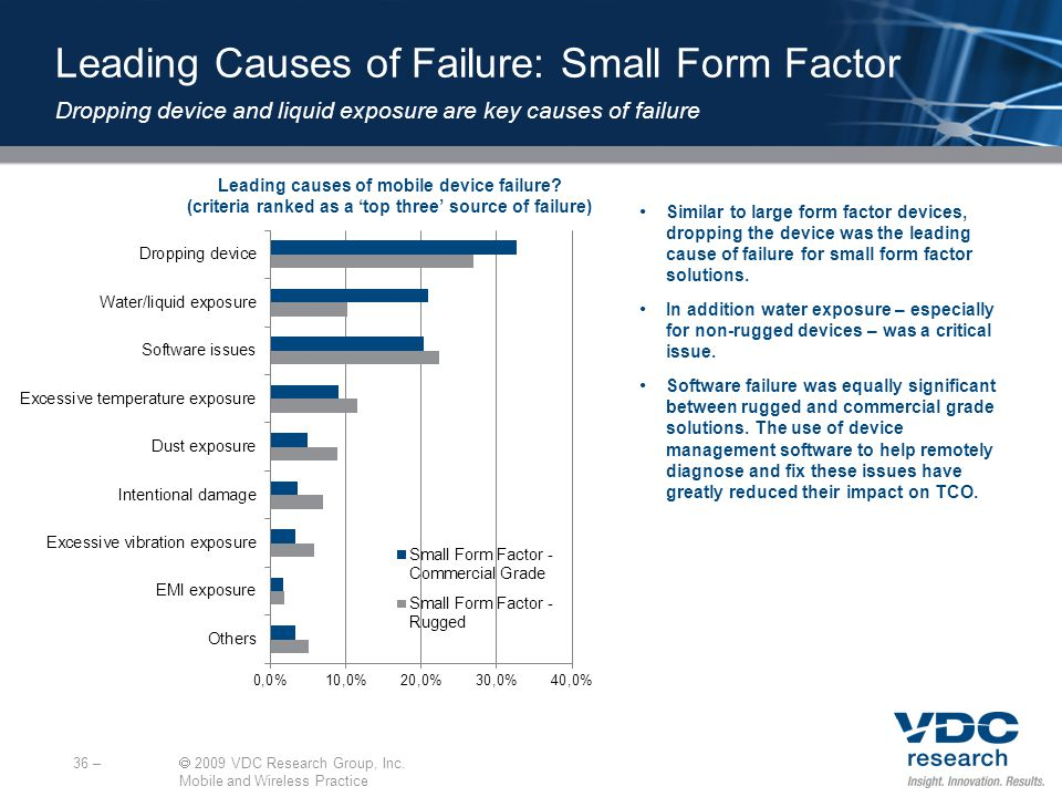 Leading causes of mobile device failure.