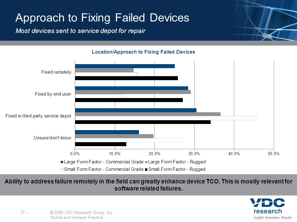 Location/Approach to Fixing Failed Devices 37 – 2009 VDC Research Group, Inc.