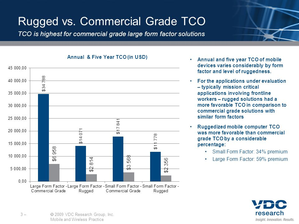 3 – 2009 VDC Research Group, Inc. Mobile and Wireless Practice Rugged vs.