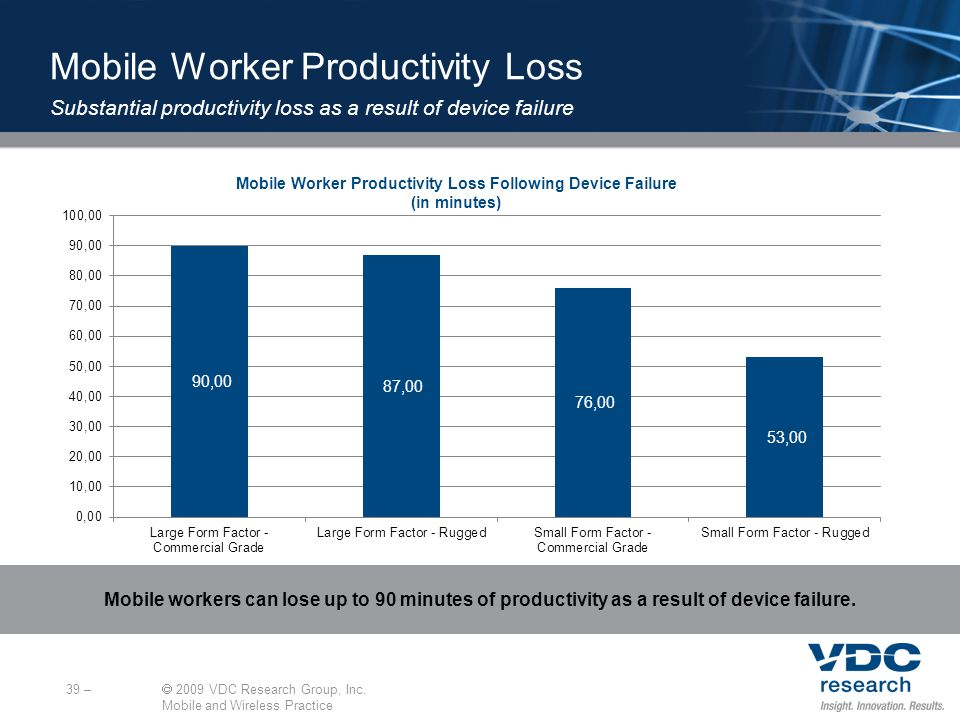 Mobile Worker Productivity Loss Following Device Failure (in minutes) 39 – 2009 VDC Research Group, Inc.