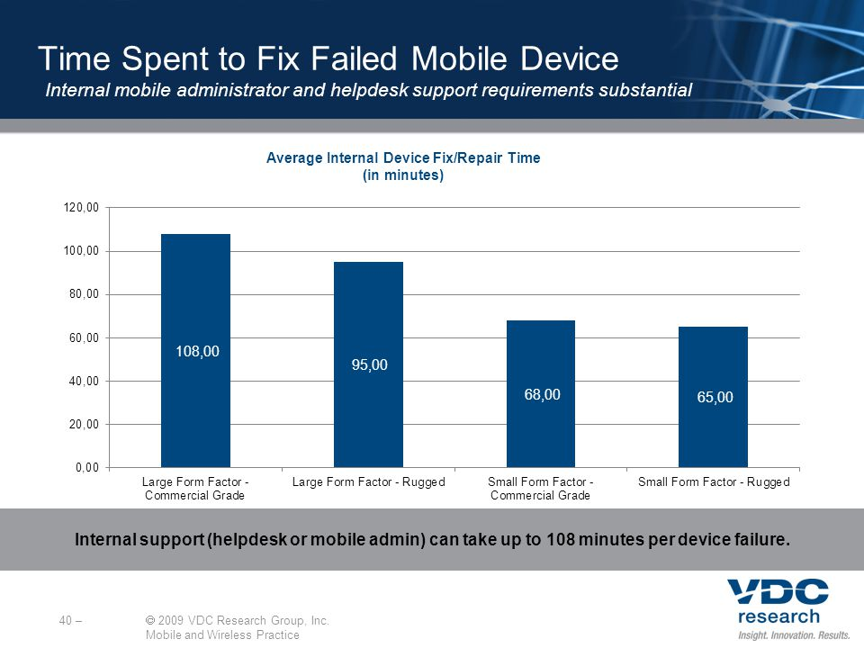 Average Internal Device Fix/Repair Time (in minutes) 40 – 2009 VDC Research Group, Inc.