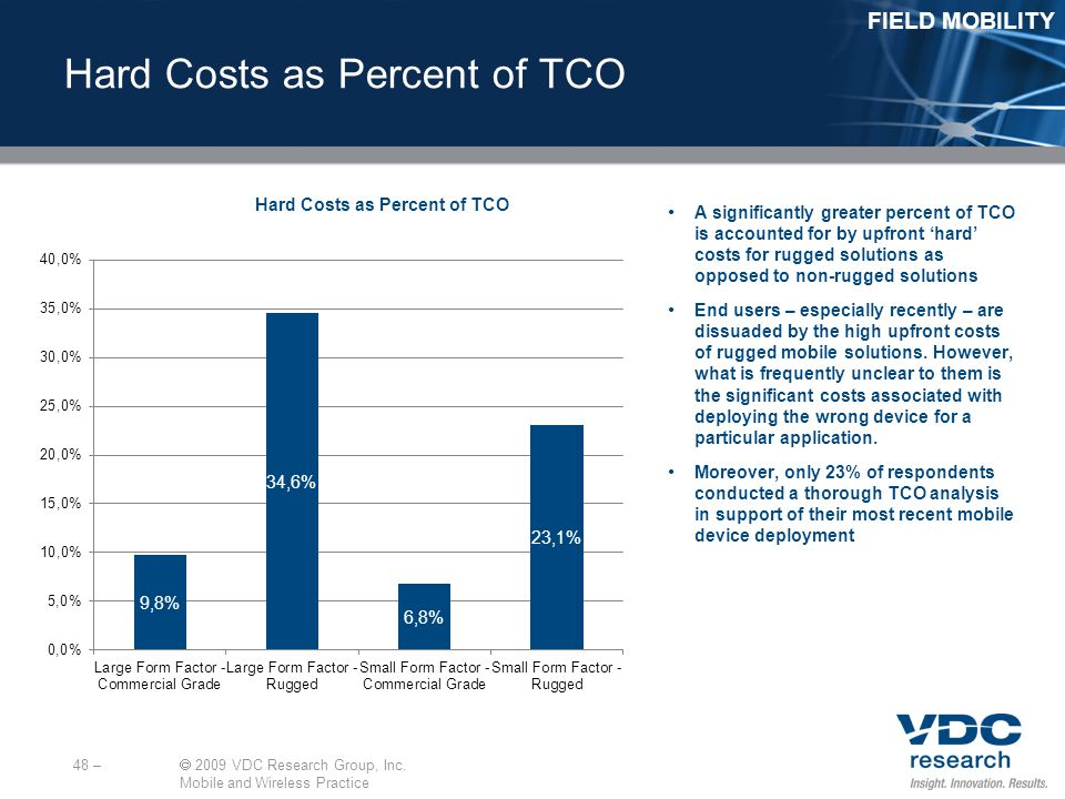 Hard Costs as Percent of TCO 48 – 2009 VDC Research Group, Inc.