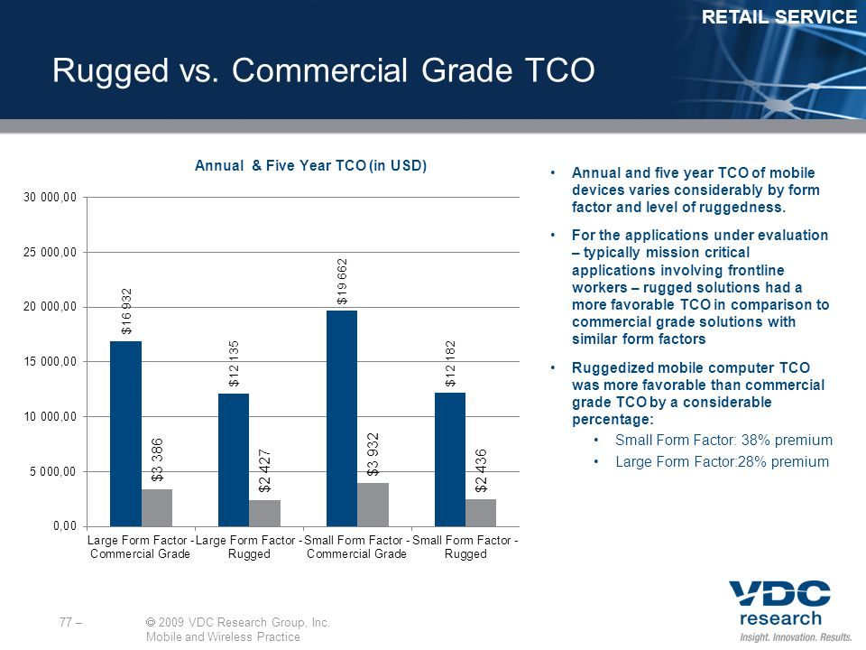 77 – 2009 VDC Research Group, Inc. Mobile and Wireless Practice Rugged vs.