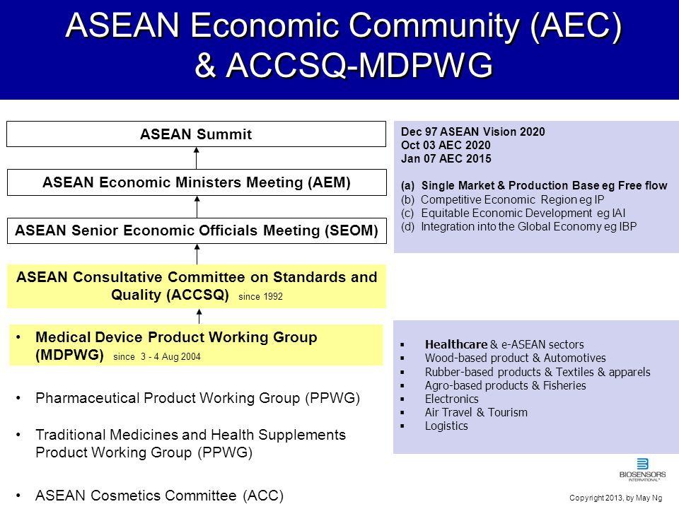 6 ASEAN Medical Device Directive ACCSQ-MDPWG Aim: To standardize the regulatory framework for regulating medical device among member states, with a set of principles in the AMDD.