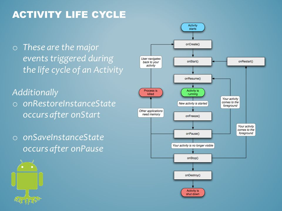 ACTIVITY LIFE CYCLE o These are the major events triggered during the life cycle of an Activity Additionally o onRestoreInstanceState occurs after onStart o onSaveInstanceState occurs after onPause