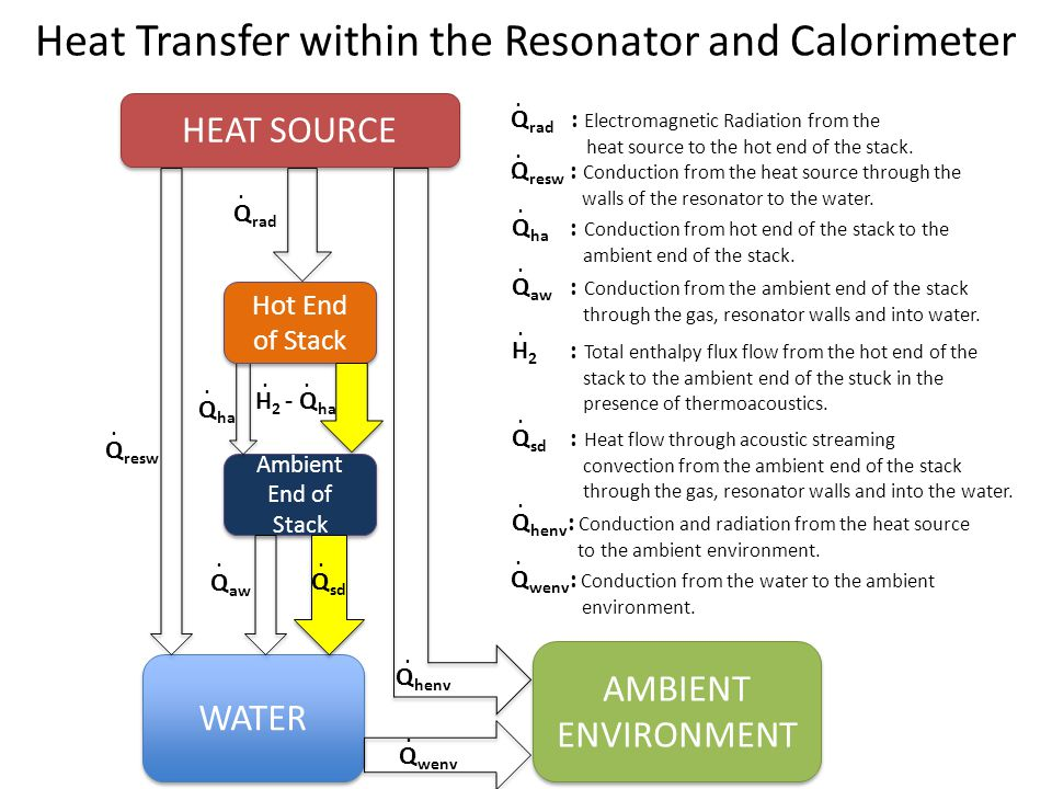 Heat Transfer within the Resonator and Calorimeter WATER Ambient End of Stack HEAT SOURCE AMBIENT ENVIRONMENT Q aw Hot End of Stack Q resw Q ha... Q s