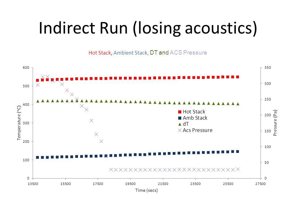 Indirect Run (losing acoustics)