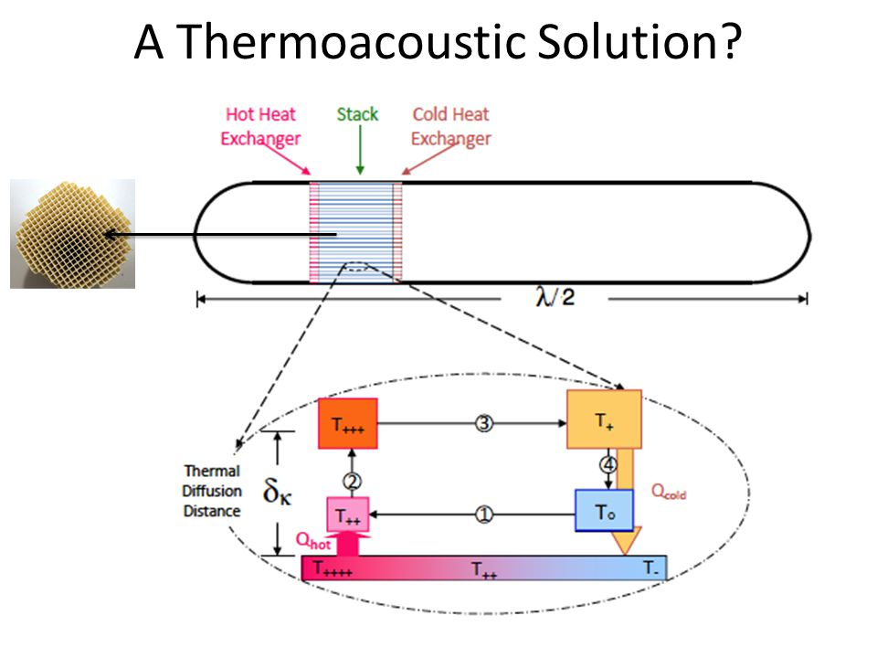 A Thermoacoustic Solution?