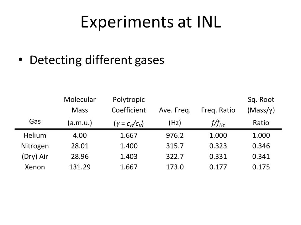 Experiments at INL Detecting different gases