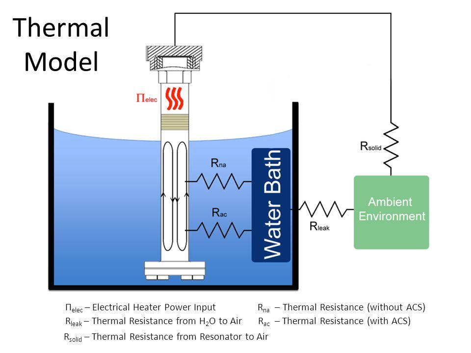 Π elec – Electrical Heater Power InputR na – Thermal Resistance (without ACS) R ac – Thermal Resistance (with ACS)R leak – Thermal Resistance from H 2