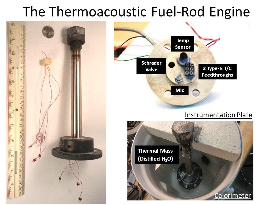 Π elec – Electrical Heater Power InputR na – Thermal Resistance (without ACS) R ac – Thermal Resistance (with ACS)R leak – Thermal Resistance from H 2 O to Air R solid – Thermal Resistance from Resonator to Air Thermal Model