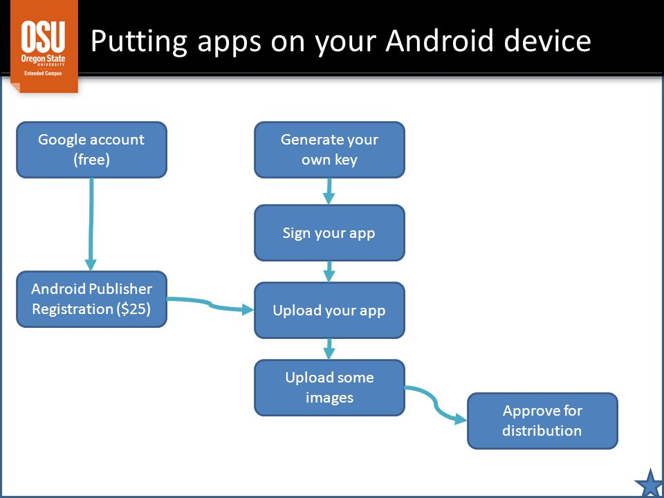 Putting apps on your Android device Google account (free) Android Publisher Registration ($25) Upload your app Sign your app Upload some images Generate your own key Approve for distribution