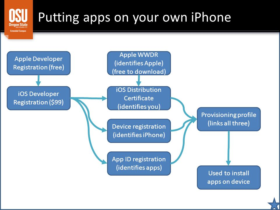 Putting apps on your own iPhone Apple Developer Registration (free) iOS Developer Registration ($99) Device registration (identifies iPhone) iOS Distribution Certificate (identifies you) App ID registration (identifies apps) Provisioning profile (links all three) Apple WWDR (identifies Apple) (free to download) Used to install apps on device