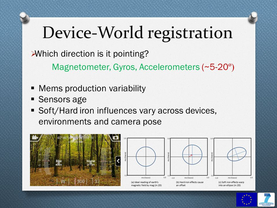 Device-World registration Which direction is it pointing.