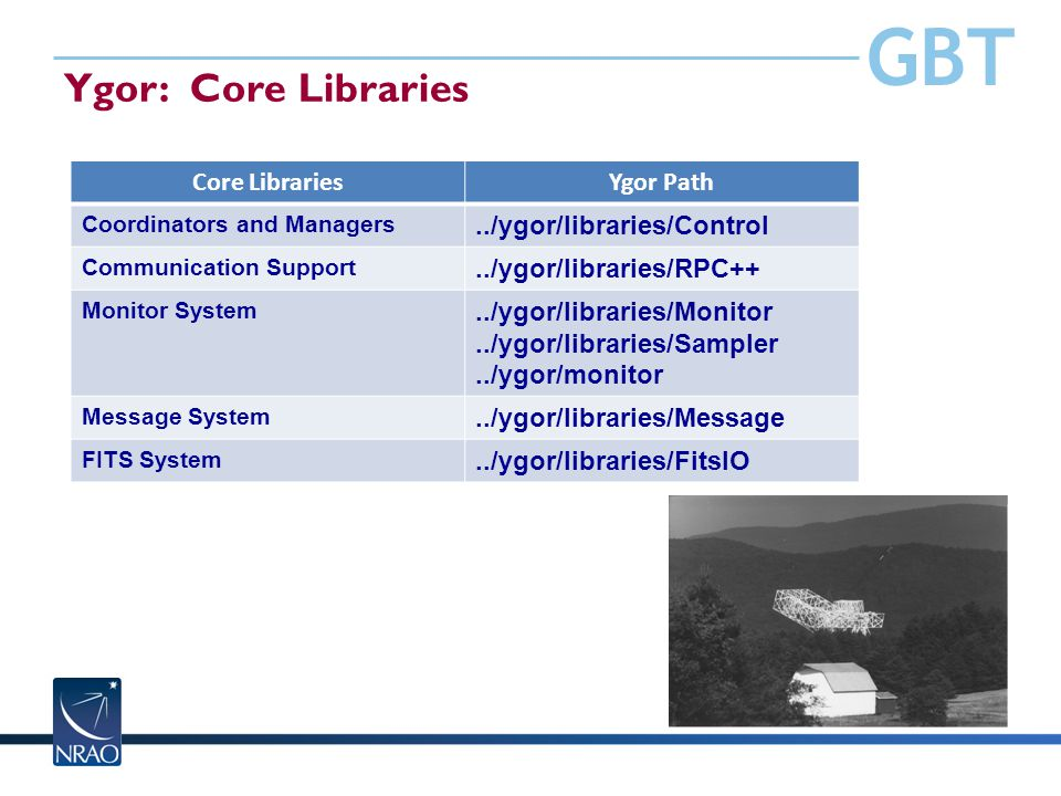 GBT Ygor: Core Libraries Core LibrariesYgor Path Coordinators and Managers../ygor/libraries/Control Communication Support../ygor/libraries/RPC++ Monitor System../ygor/libraries/Monitor../ygor/libraries/Sampler../ygor/monitor Message System../ygor/libraries/Message FITS System../ygor/libraries/FitsIO