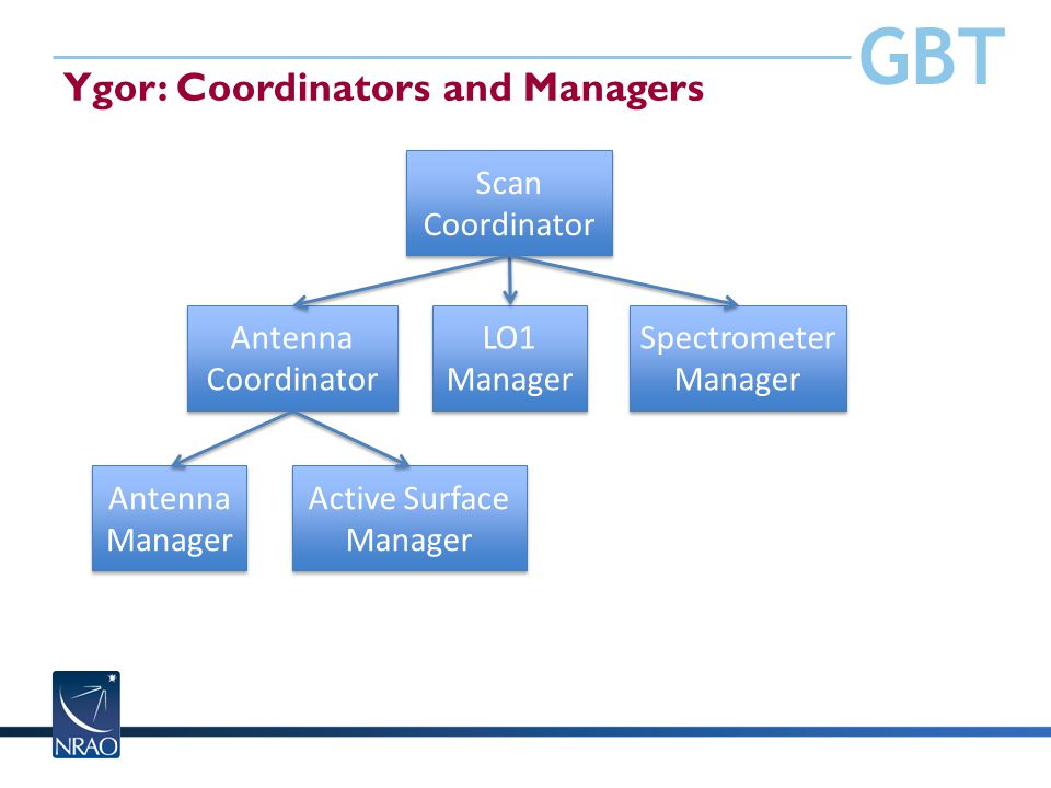 GBT Ygor: Coordinators and Managers Scan Coordinator Antenna Coordinator LO1 Manager Spectrometer Manager Antenna Manager Active Surface Manager