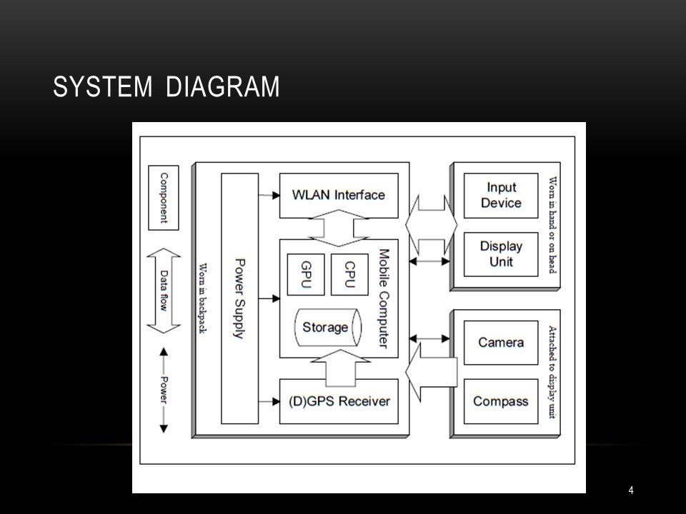 SYSTEM DIAGRAM 4