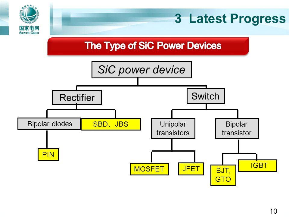 3 Latest Progress SBD JBS Switch Bipolar diodes IGBT SiC power device Rectifier PIN Unipolar transistors Bipolar transistor MOSFET JFET BJT, GTO 10