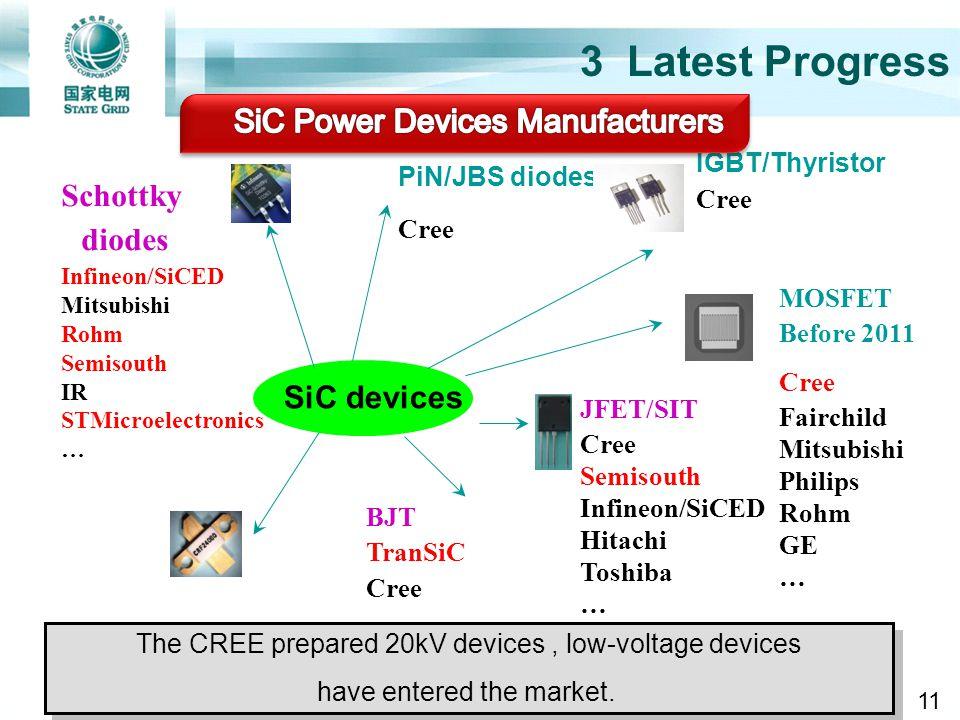 3 Latest Progress JFET/SIT Cree Semisouth Infineon/SiCED Hitachi Toshiba … MOSFET Before 2011 Cree Fairchild Mitsubishi Philips Rohm GE … IGBT/Thyrist