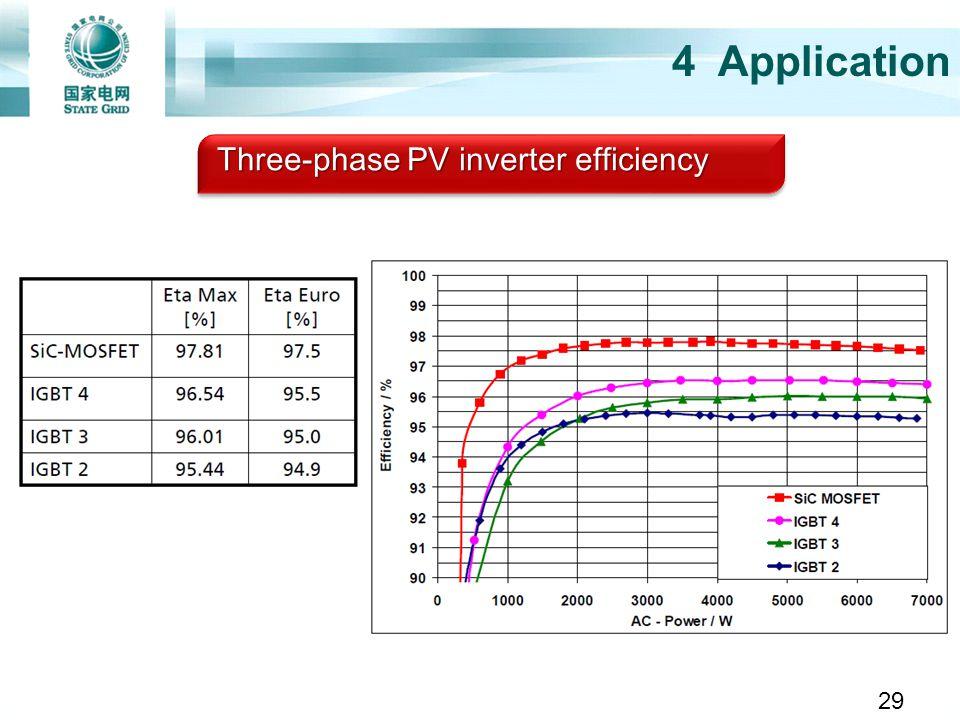 4 Application Three-phase PV inverter efficiency 29
