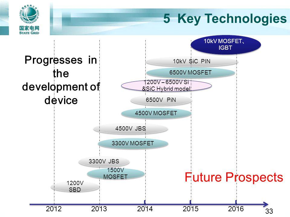 Future Prospects Progresses in the development of device 20122013201420152016 1200V SBD 4500V JBS 10kV SiC PIN 1200V – 6500V Si &SiC Hybrid model 3300