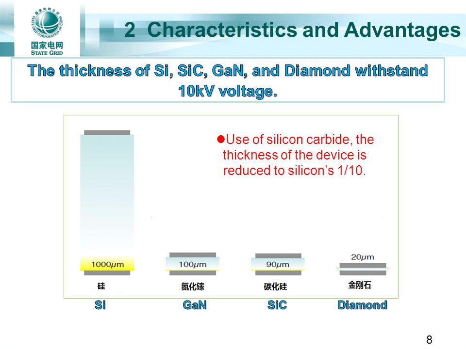 2 Characteristics and Advantages Use of silicon carbide, the thickness of the device is reduced to silicons 1/10. 8