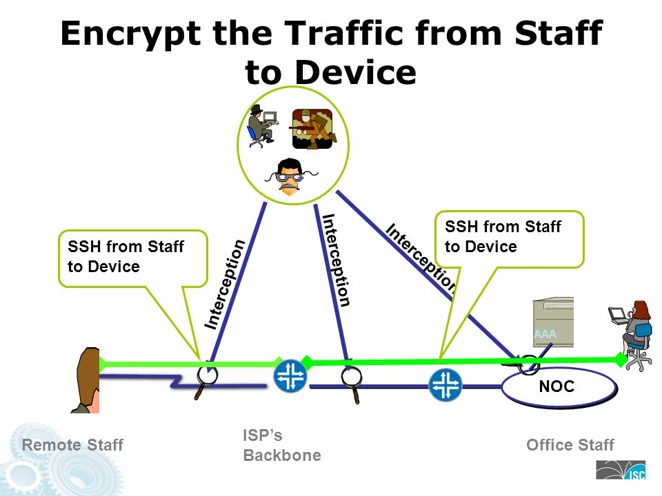 NOC ISPs Backbone Encrypt the Traffic from Staff to Device Remote StaffOffice Staff Interception AAA SSH from Staff to Device