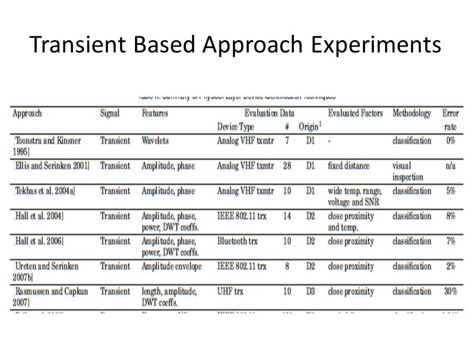 Transient Based Approach Experiments
