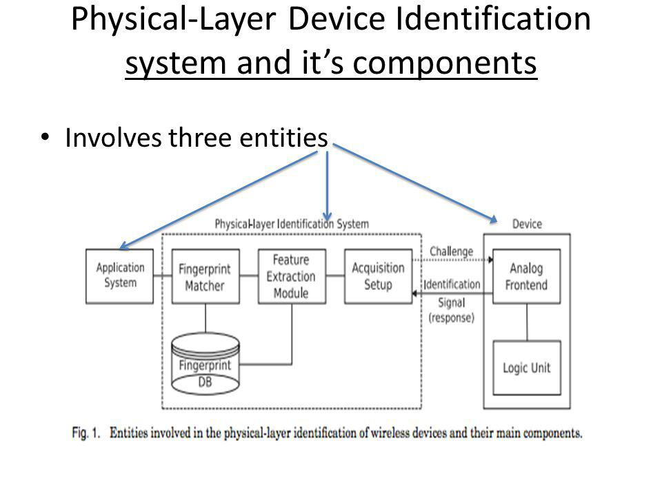 Physical-Layer Device Identification system and its components Involves three entities