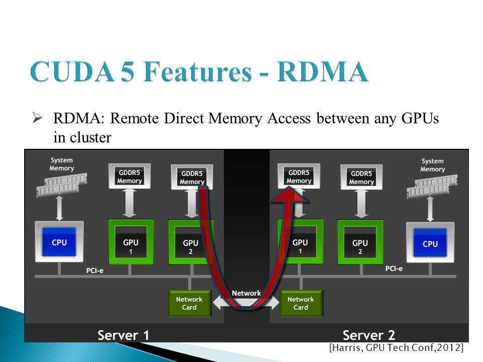 RDMA: Remote Direct Memory Access between any GPUs in cluster [Harris, GPU Tech Conf,2012]