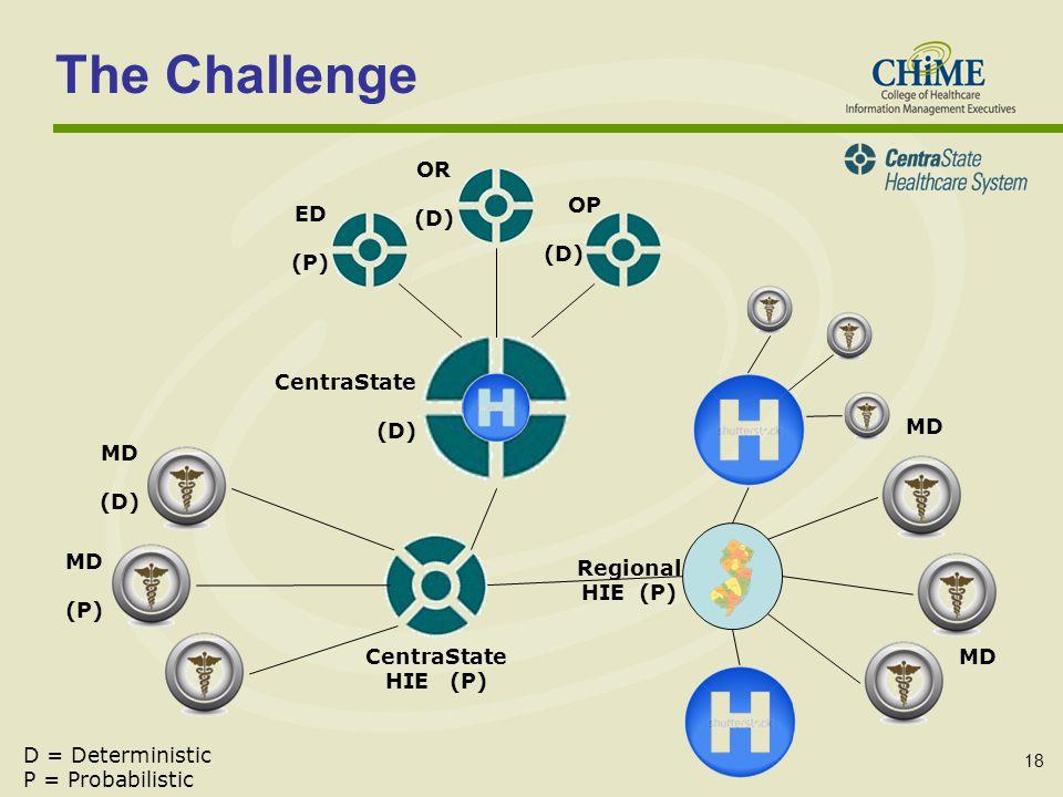 18 The Challenge CentraState HIE (P) Regional HIE (P) CentraState (D) MD (D) MD ED (P) OR (D) OP (D) D = Deterministic P = Probabilistic MD (P) MD