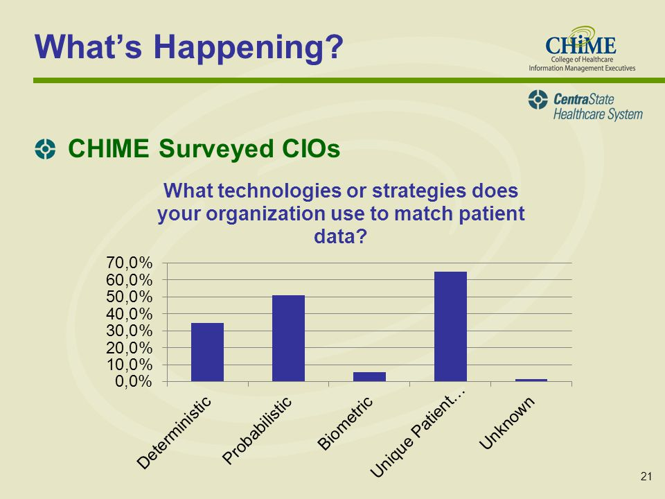 21 Whats Happening? CHIME Surveyed CIOs
