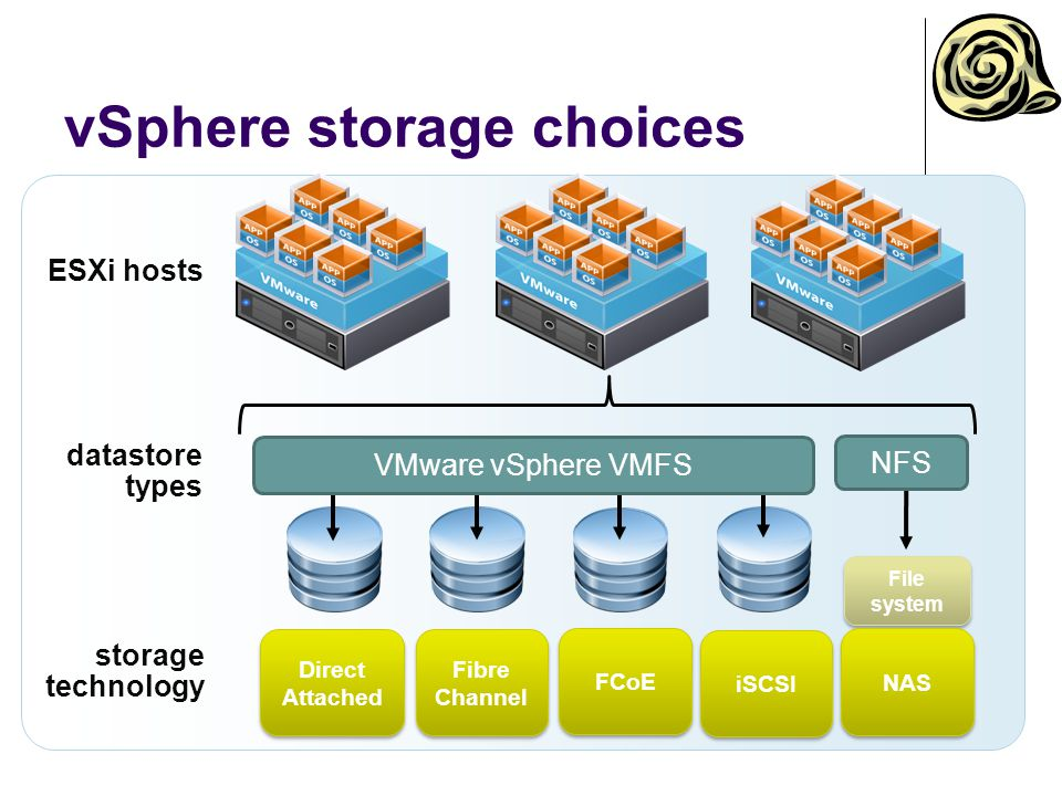 vSphere datastores Datastore Logical storage unit Partition, physical disk Spanning Types VMFS NFS VMs, templates, ISO images datastore volume VM content ESXi host