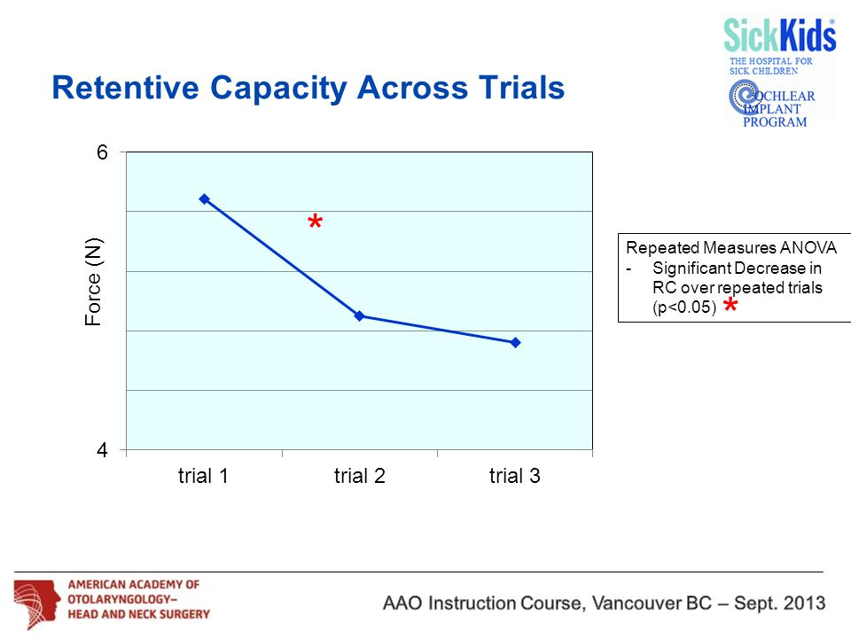 Retentive Capacity Across Trials Repeated Measures ANOVA -Significant Decrease in RC over repeated trials (p<0.05) * * Force (N)