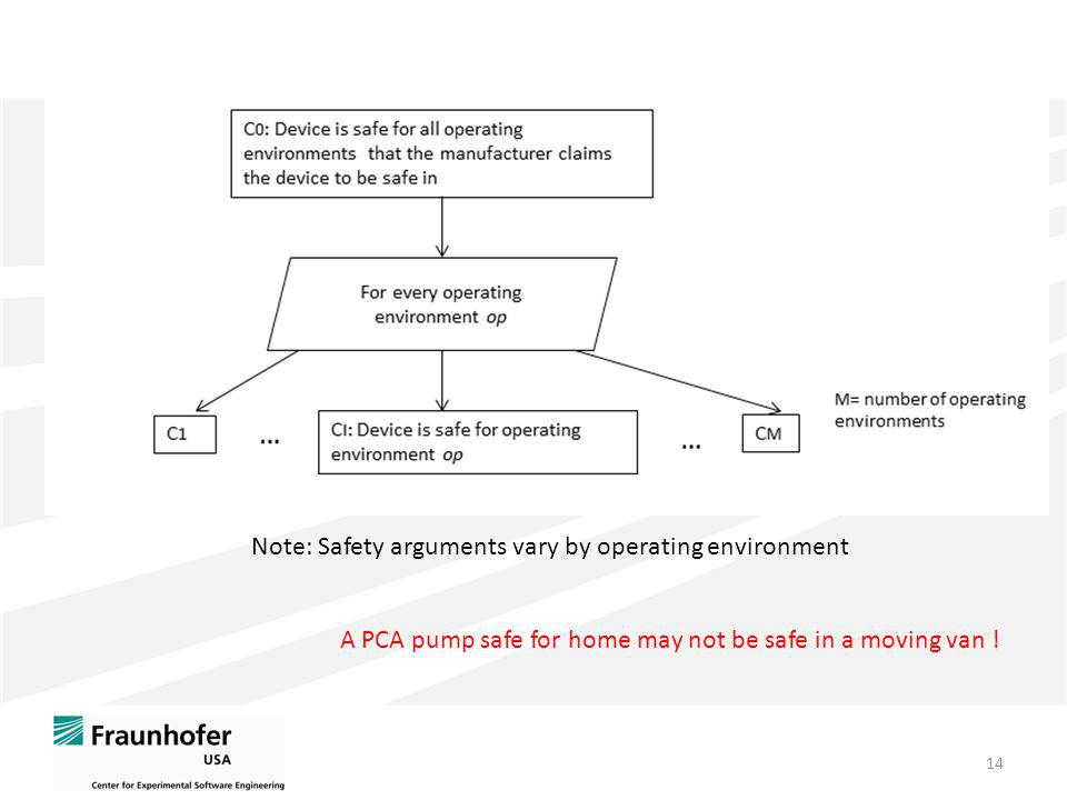 14 Note: Safety arguments vary by operating environment A PCA pump safe for home may not be safe in a moving van !