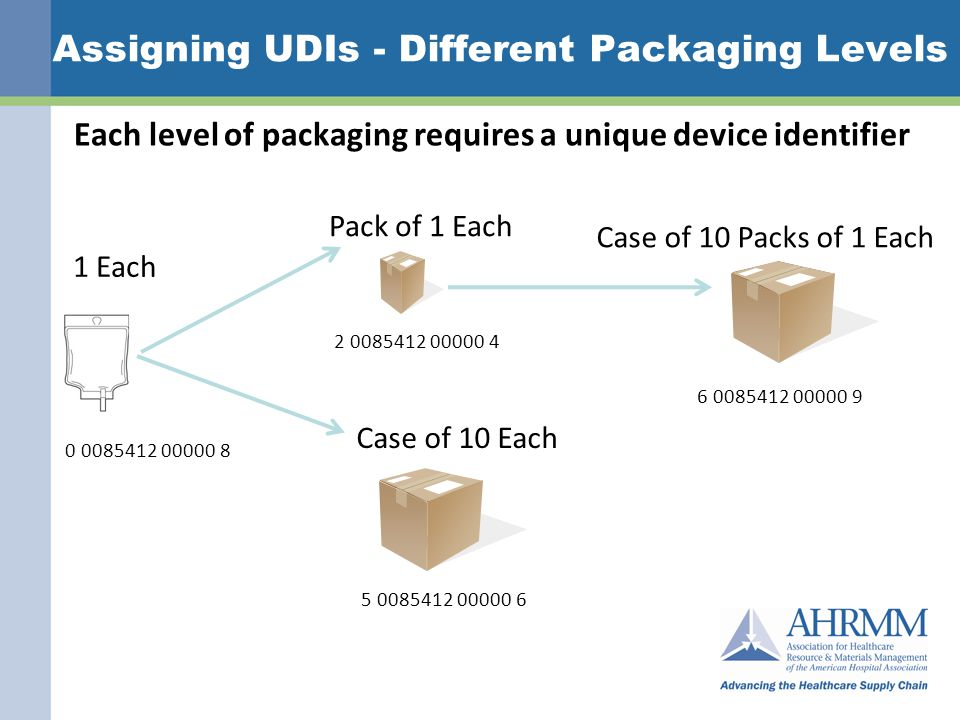 Assigning UDIs - Different Packaging Levels Each level of packaging requires a unique device identifier 0 0085412 00000 8 2 0085412 00000 4 5 0085412 00000 6 1 Each Pack of 1 Each Case of 10 Each 6 0085412 00000 9 Case of 10 Packs of 1 Each