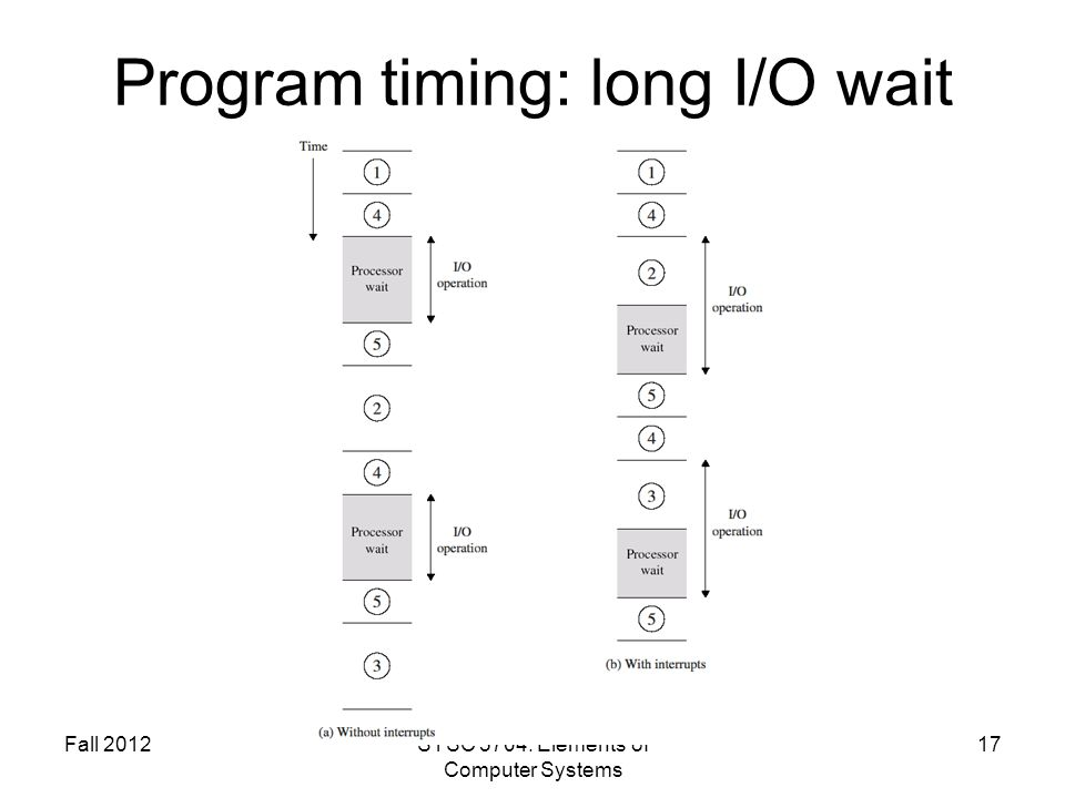 Fall 2012SYSC 5704: Elements of Computer Systems 17 Program timing: long I/O wait